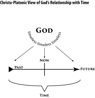 God in Time